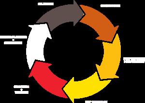 leadership competency model logo