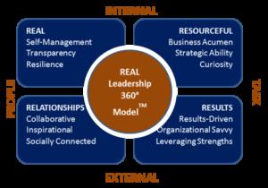 O.E. Strategies 4R Leaders model